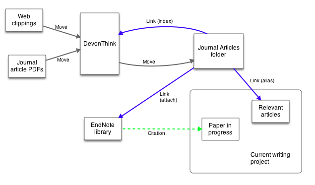 scrivener thesis workflow